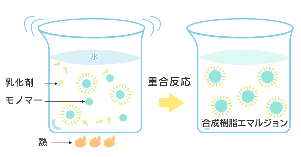 合成樹脂エマルジョンのイメージ