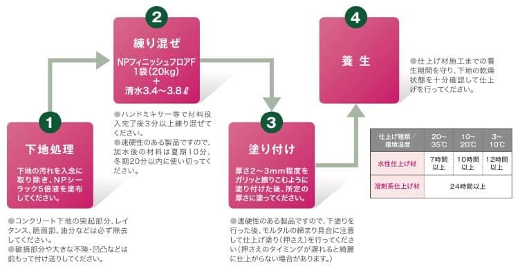 NPフィニッシュフロアFの施工方法